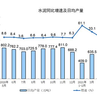 国家统计局:1-5月水泥产量9.22亿吨,同比增长19.2%